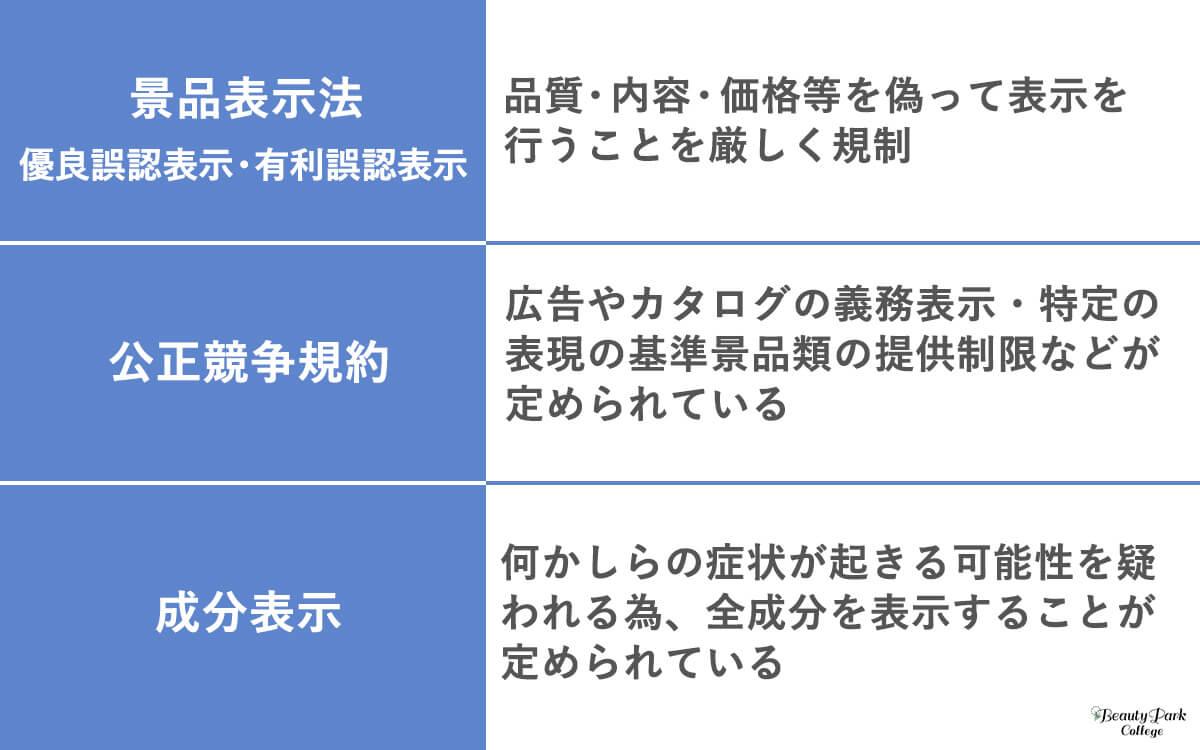 景品表示法・公正競争規約・成分表示の説明図